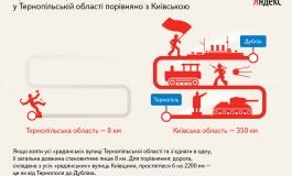 На Тернопільщині  8 кілометрів радянських вулиць